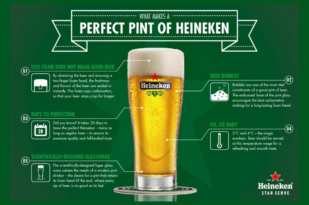 Heineken infographic