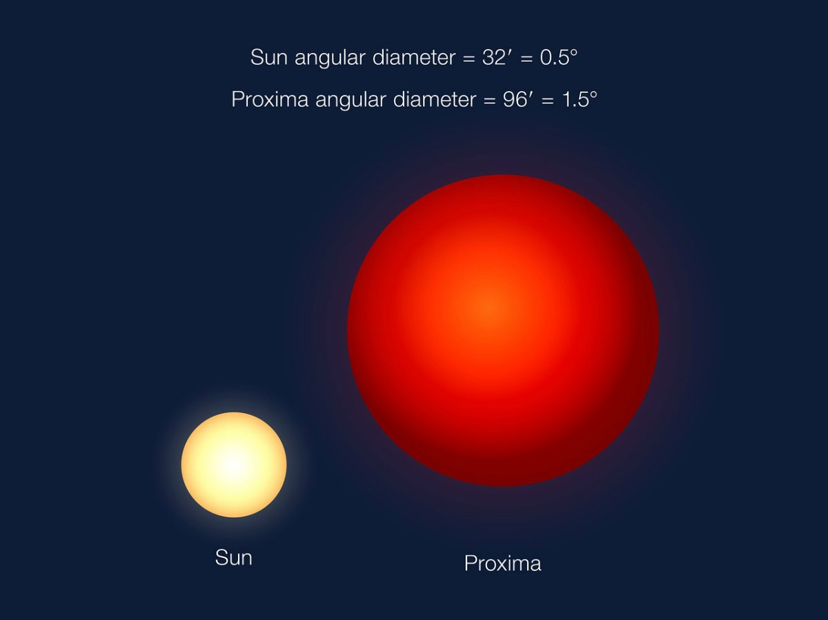 An angular size comparison of how Proxima will appear in the sky seen from Proxima b, compared to how the Sun appears in our sky on Earth. Proxima is much smaller than the Sun, but Proxima b lies very close to its star.